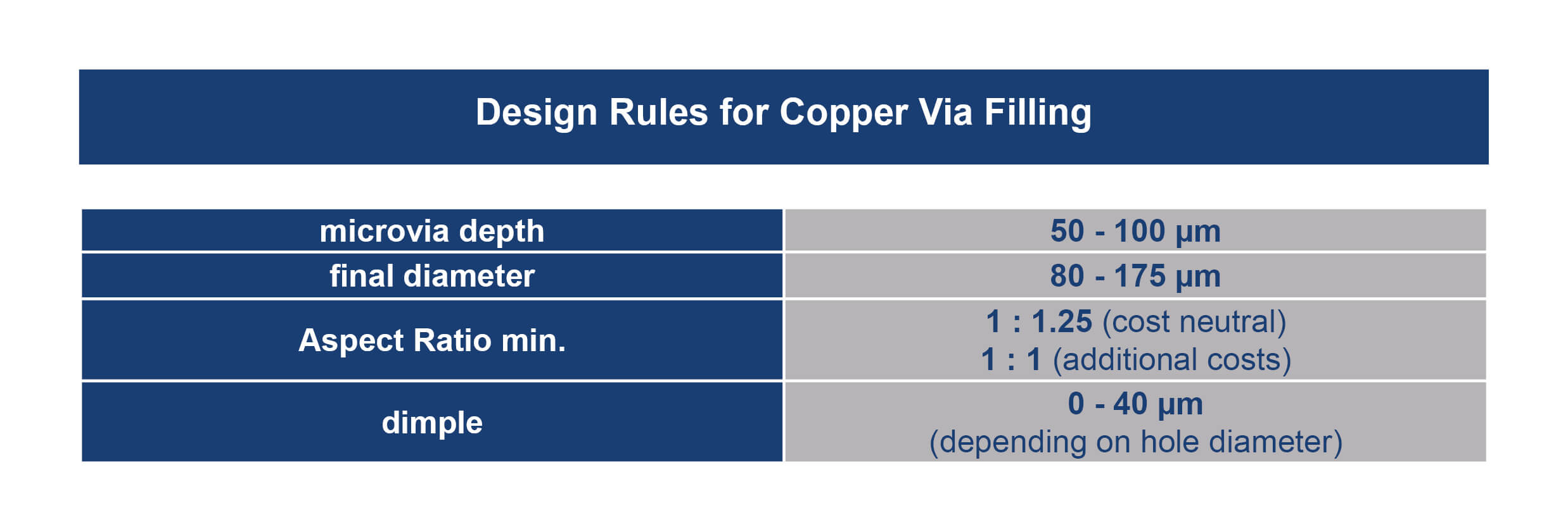 Unimicron HDI Technology Copper Filling Design Rules