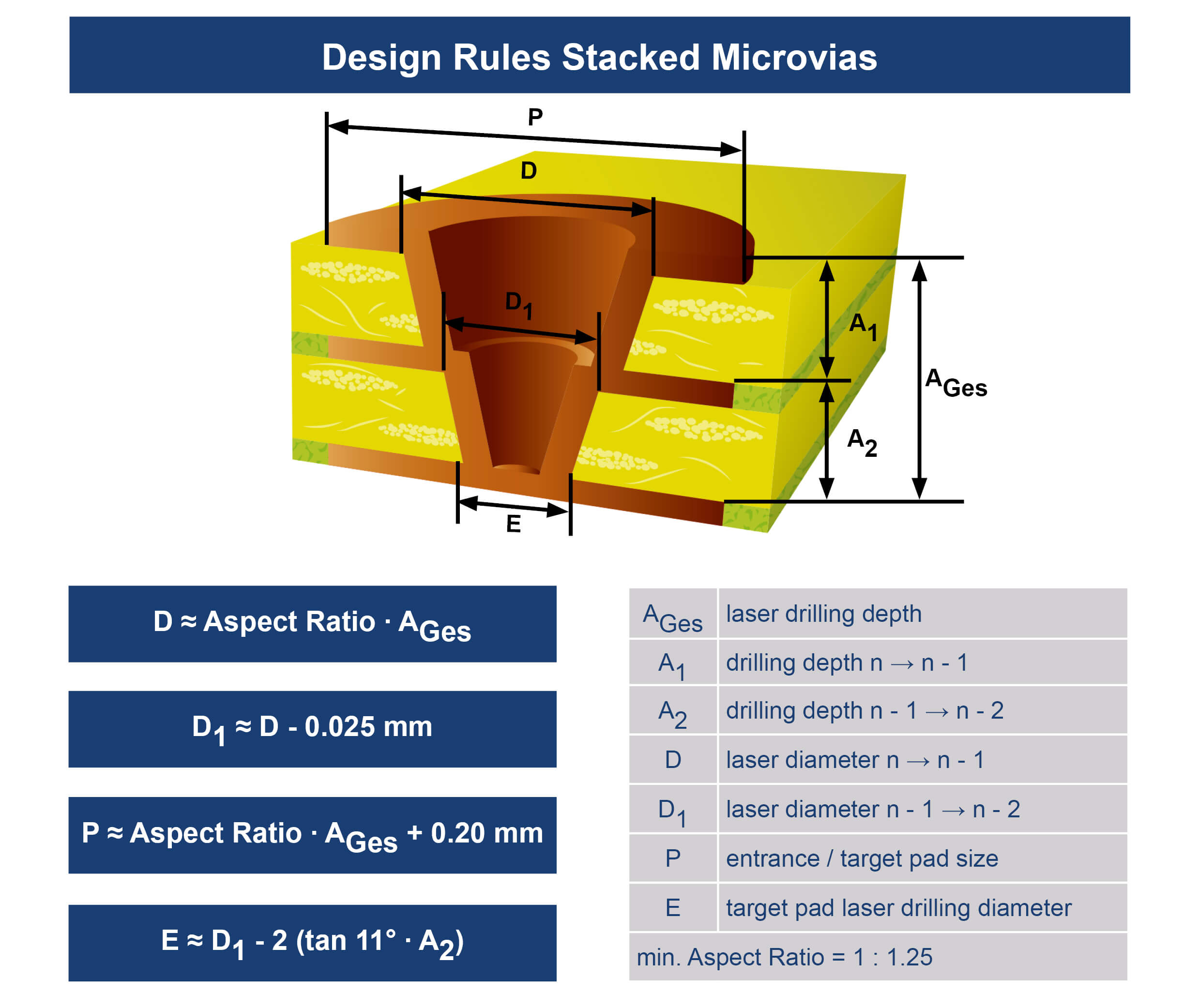 Unimicron HDI Technologie Design Rules Stacked Microvias